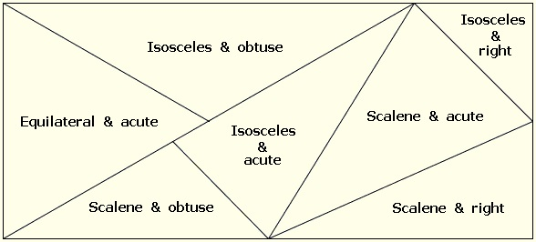 classifying triangles classifying triangles interactive classifying ...